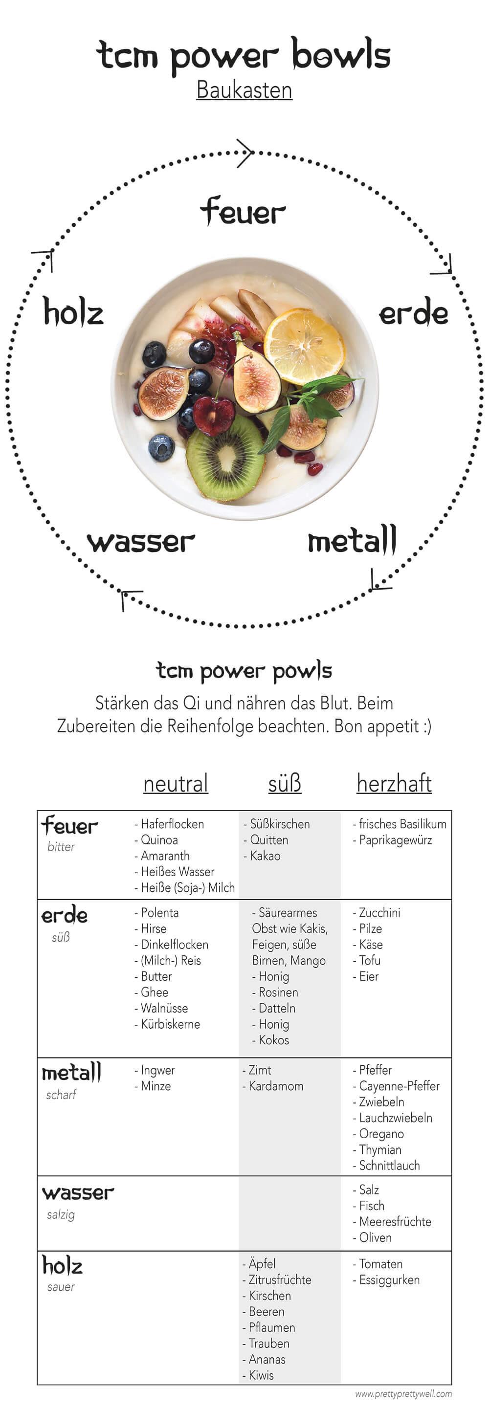 TCM Frühstück - ein easy peasy Baukasten